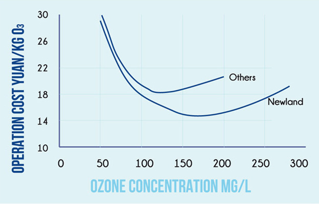 Newland EnTech Europe - NLO Ozone Generators Outlet Ozone Concentration 2